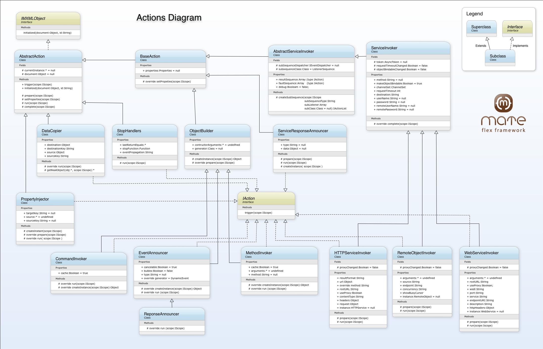 Diagrams Mate Flex Framework Logic Diagram Symbols