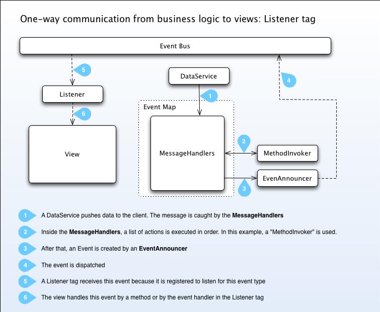 Diagrams mate flex framework two way communication via model using an adapter ccuart Gallery