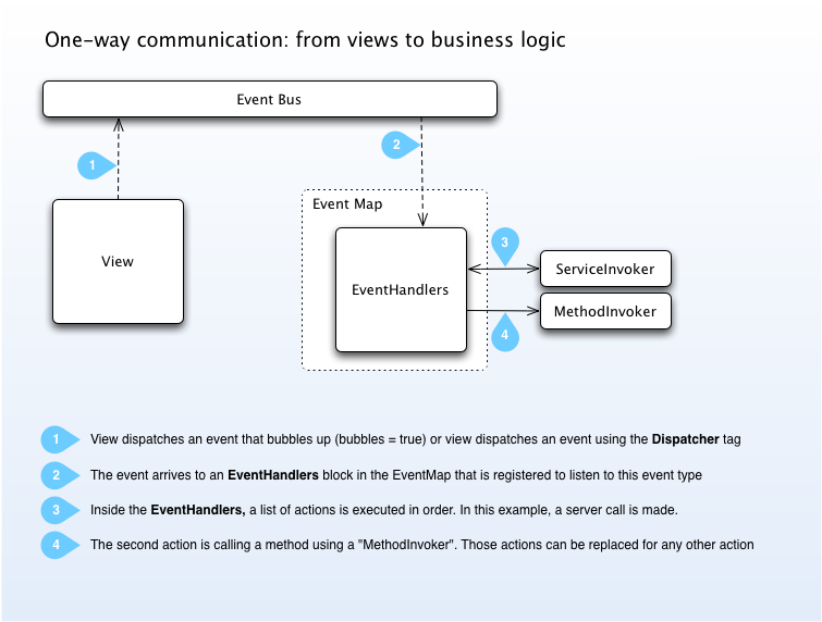 Diagrams mate flex framework diagrams one way communication from views to business logic ccuart Gallery