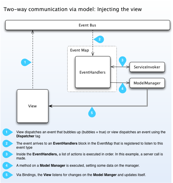 View-model communication